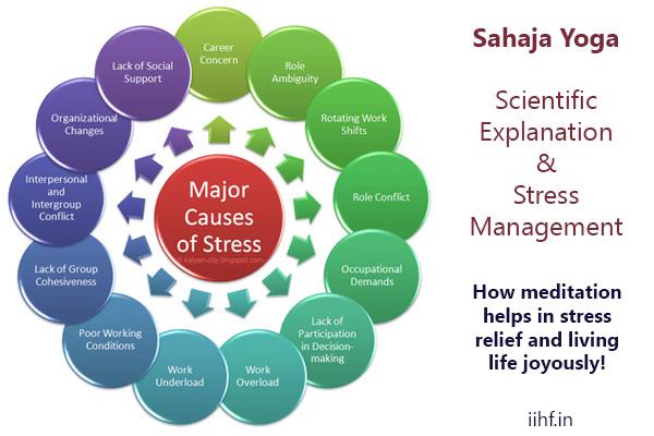 Sahaja yoga scientific explanation stress management sahaja yoga scientific explanation stress management ccuart Gallery